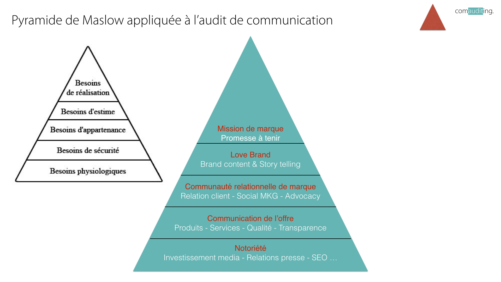 audit-de-communication-maslow
